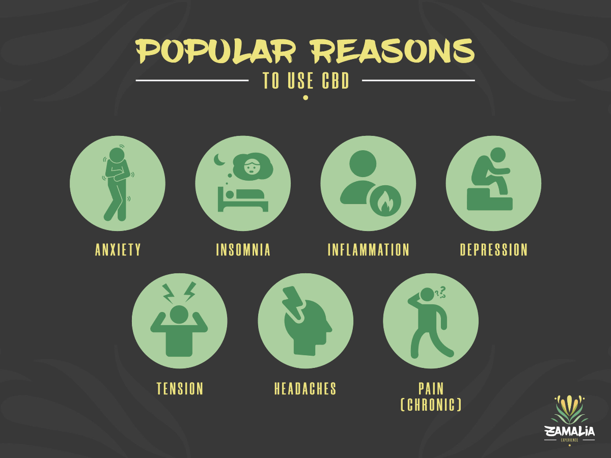 Popular Reasons to use CBD products